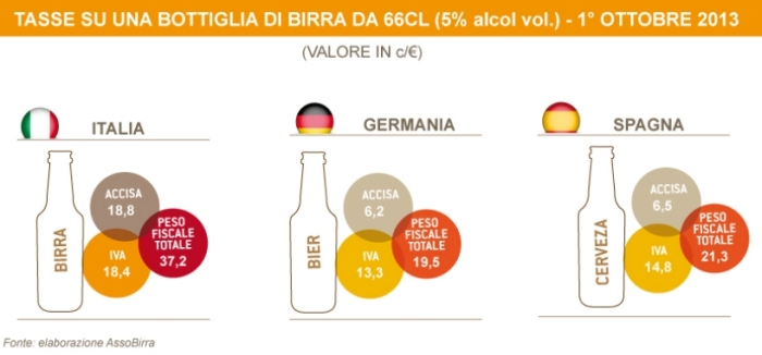 Birra Germania Spagna
